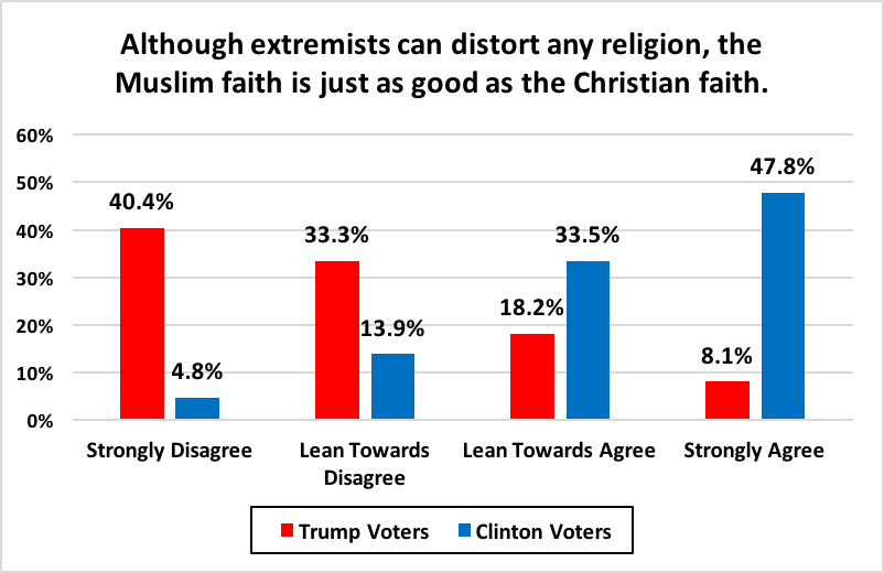 Trump Voters Ethnocentric Authoritarian And Disgusted